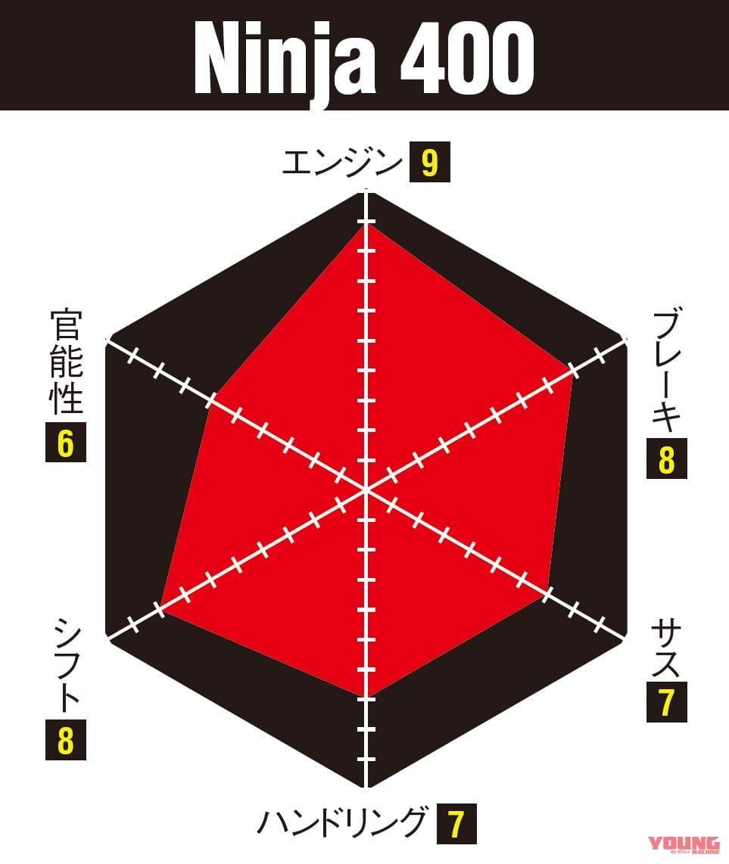 ニンジャZX-25R実測対決・ライバル3番勝負 ニンジャ400