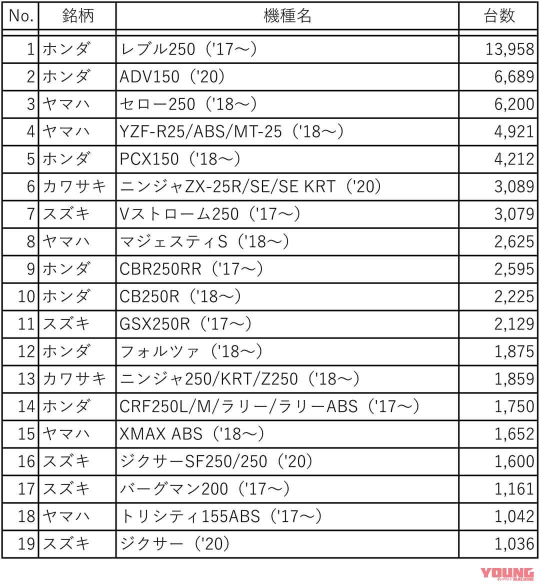 2020年 軽二輪 国内販売台数 上位20機種(二輪車新聞推定)
