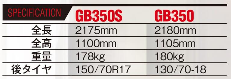 ホンダGB350S/GB350 スペック相違点