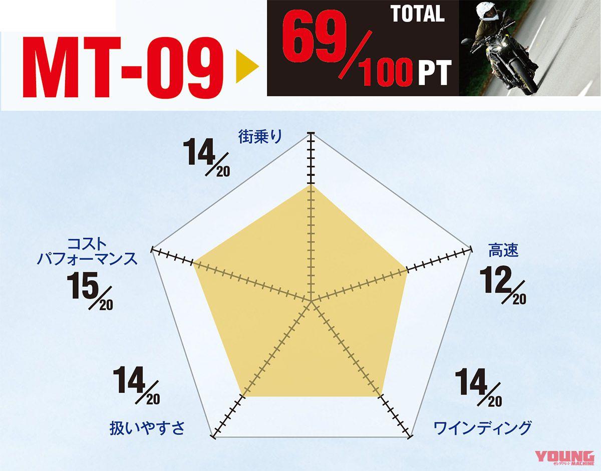 ヤマハMT-09