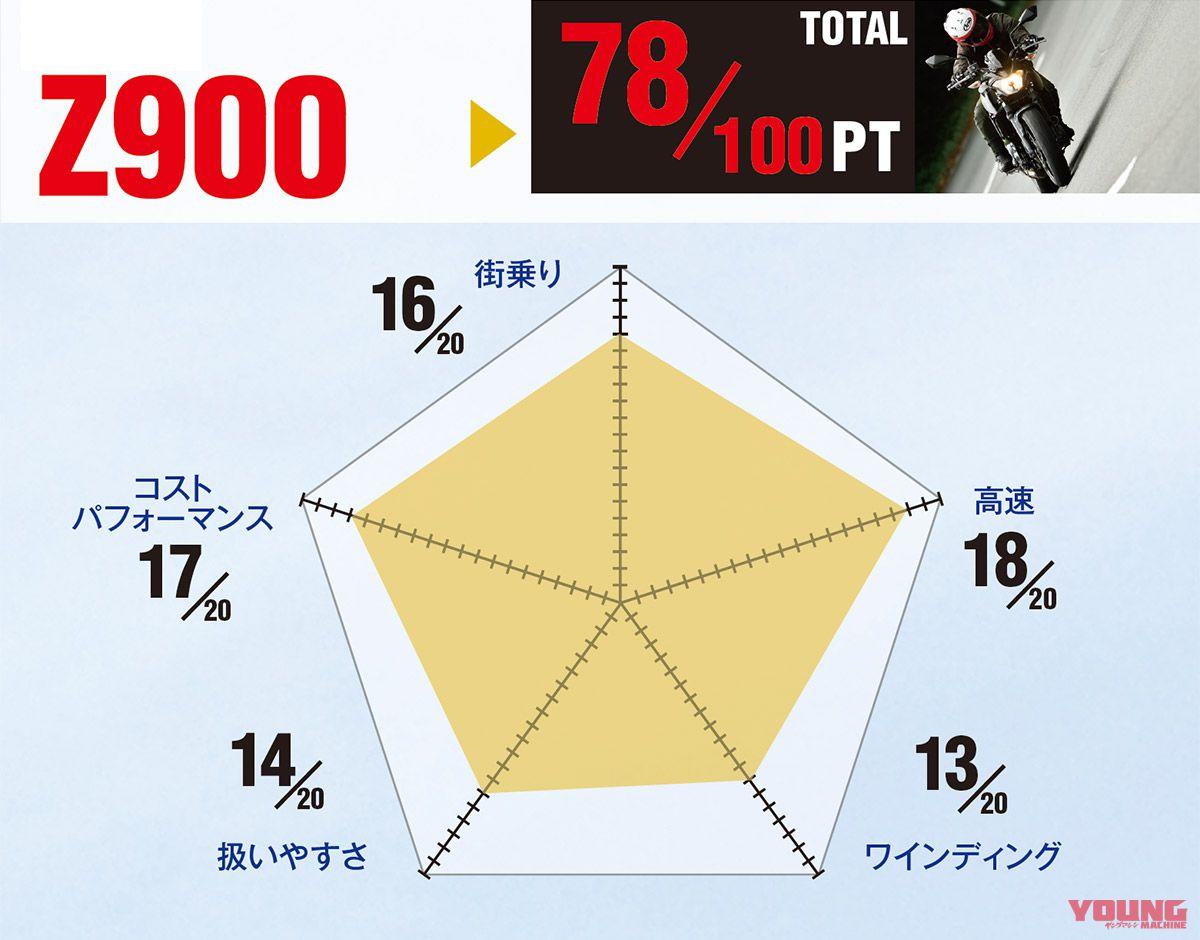 カワサキZ900
