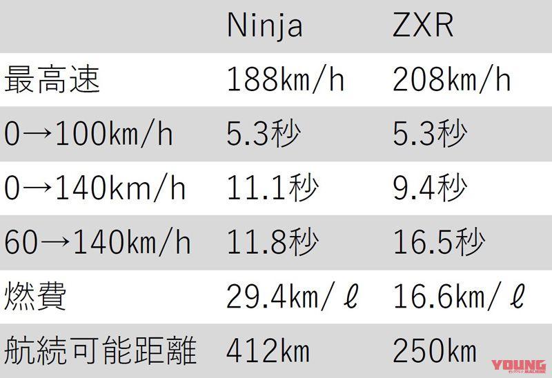 KAWASAKI ZXR400[1994] vs Ninja400[2018]