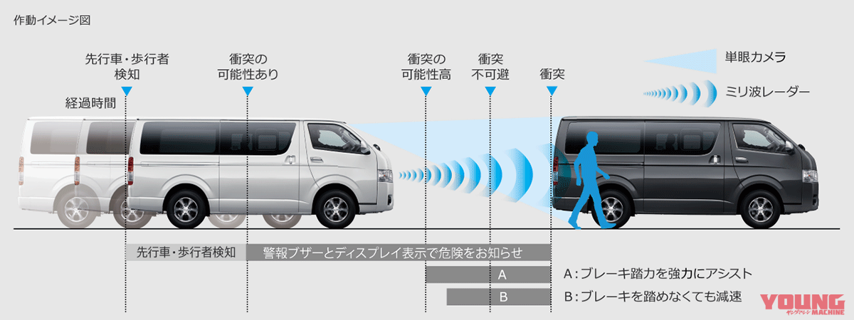 Toyota Safety Sense P